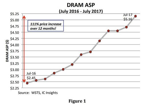 内存价格为啥上涨?只有SK海力士增产