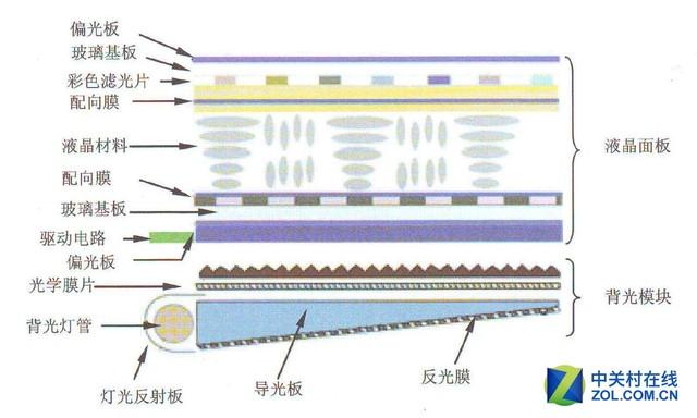 液晶分子不生产光 它只是背光的修理工