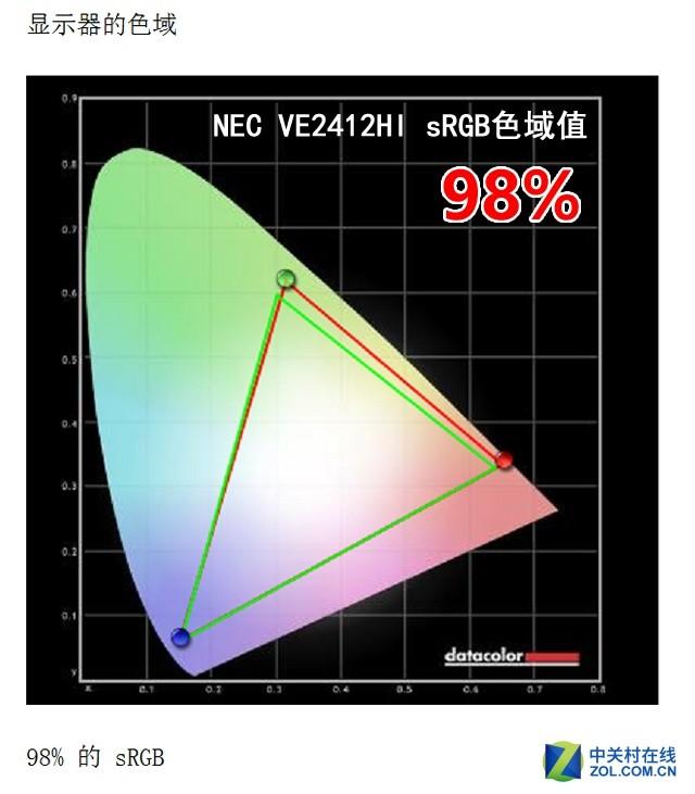 """""""视觉美感""""由内而外 NEC超值IPS屏测试"""