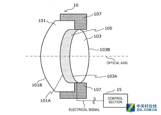 液晶透镜结构示意图 擅长于电子技术的索尼往往在机身方面给我们带来很多惊喜,而这次专利让我们看到,索尼似乎将其在电子方面的技术优势应用在了镜头这样一个传统的光学领域当中。如果在实现电动液晶变焦的同时能够不牺牲画质,那么这一技术将具有很强的实用性,可以很好地解决一些变焦镜头体积庞大、对焦延迟的缺陷,笔者个人认为还是非常值得期待的。 本文属于原创文章,如若转载,请注明来源:一周新闻汇总 尼康注册新相机近期发布http://dcdv.