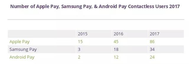 优势明显 未来苹果支付或远超安卓阵营