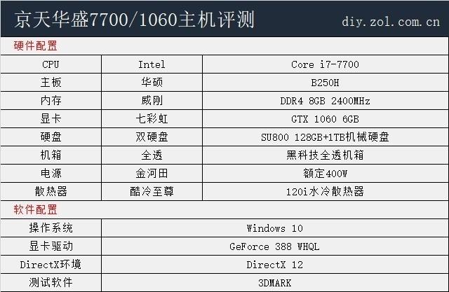 实测揭秘淘宝热销7700/1060整机真实性能