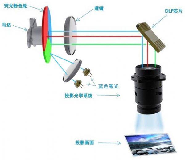激光光源在DLP拼接市场的表现依然普通