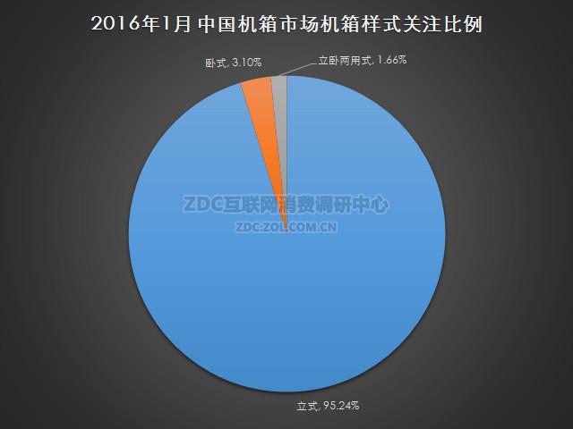 2016年1月中国机箱市场研究报告