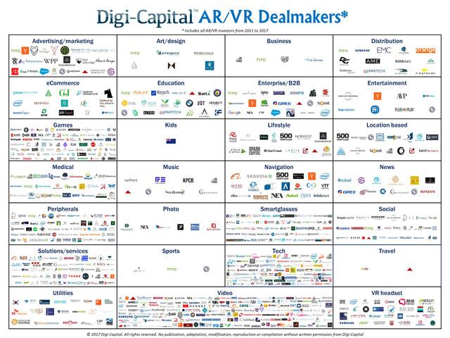 投资者在VR创作工具中投资了近十亿美元