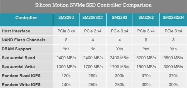 最全NVMe方案 慧荣新品发布会即将召开