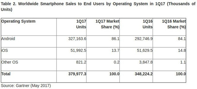 iOS与Android全球份额差距正越拉越大