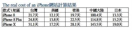 日本仅19天 你工作多少天能买iPhone X