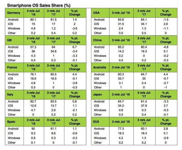 2017.7:中国手机市场苹果份额涨幅最大