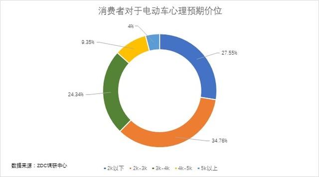 2017年中国电动车产业发展白皮书
