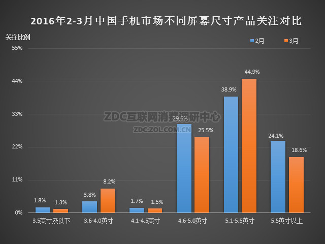 2016年3月中国手机市场分析报告