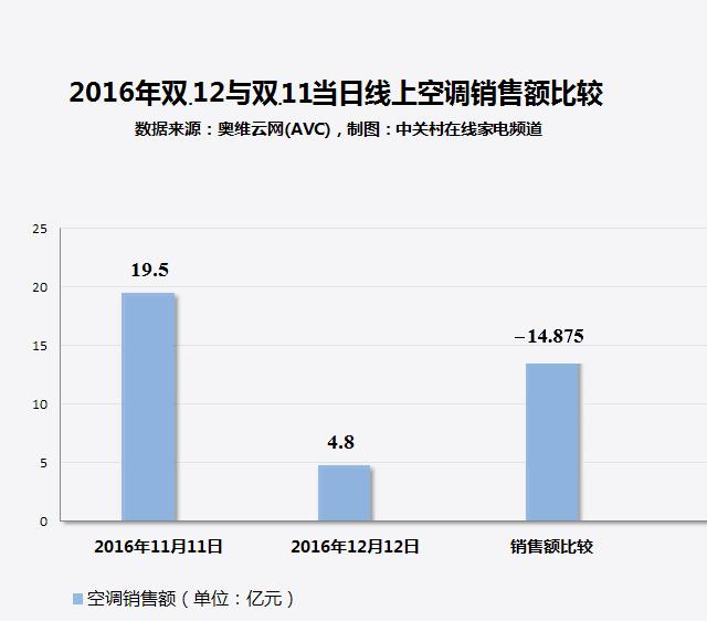 家电大数据:12.12超50%空调用户在京东下单