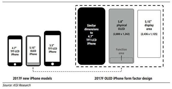 难道白等了 iPhone 8或不会在9月份发布