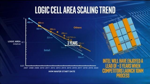 领先对手3年 Intel 10nm工艺等效对手7nm