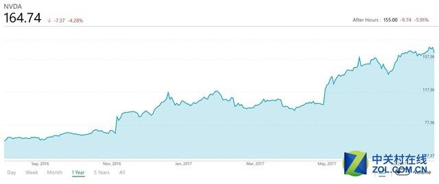 NV发布新季度财报:市值稳定1000亿美元