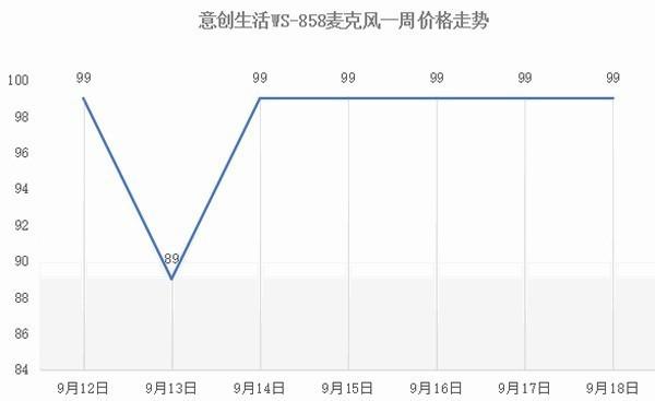 无线麦克风 本周京东热门销量Top10
