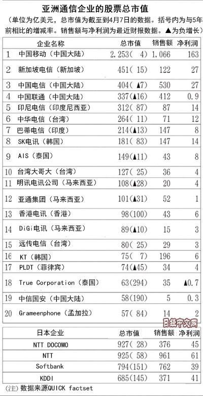 中国移动市值为日本最大运营商两倍