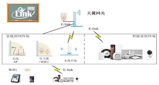 山西电信天翼智能组网项目招标腾达加冕