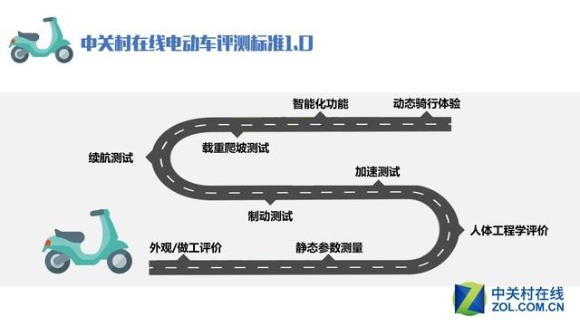 ZOL电动车横评标准发布 构建媒体新方向