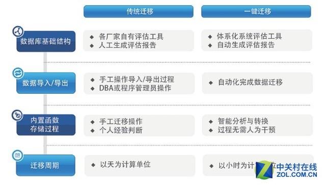 K-DB干货:如何做到6GB数据迁移15分钟?