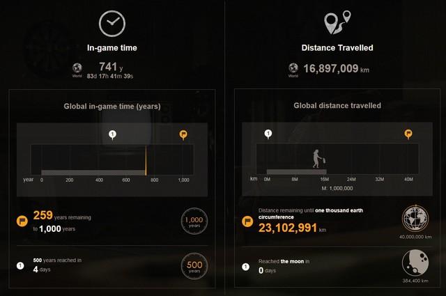 全球玩家在《生化危机7》中的大数据