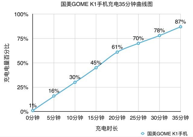 虹膜黑科技保安全 国美GOME K1手机评测