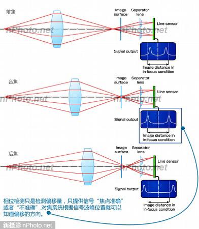 相位对焦/PDAF终聚首 索尼IMX298解析