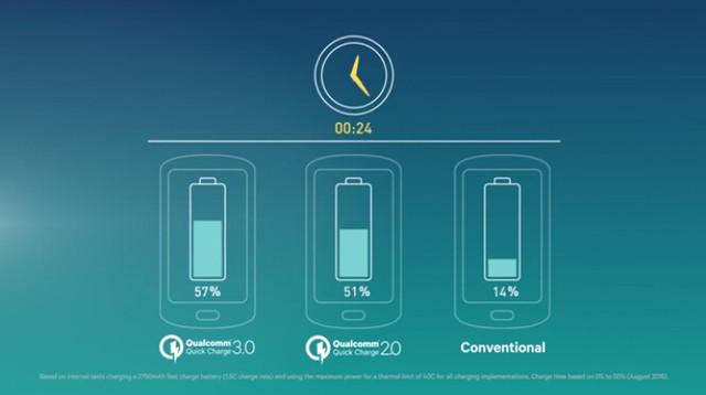 高通曲线救国 Quick Charge进入3.0时代