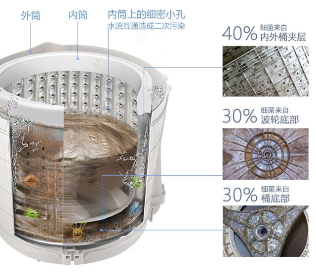 免污才是真干净 tcl免污洗衣机是怎么做到的图片