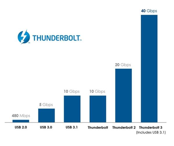 喜讯!Intel处理器福利普及雷电3接口