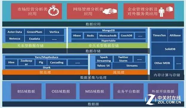 """""""5个九""""曙光为广东移动建大数据中心"""