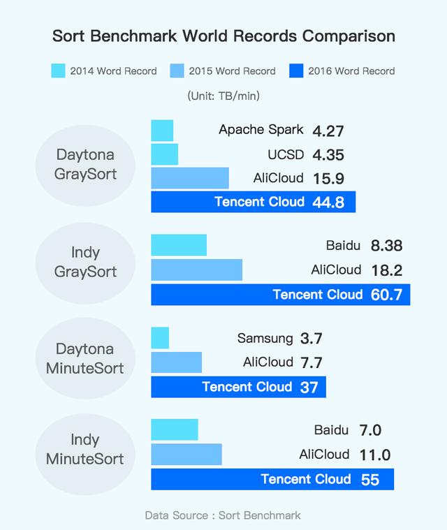 腾讯云破世界纪录 98.8秒刷新阿里云329秒