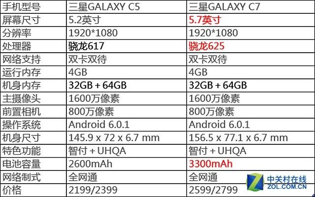 三星Galaxy C5评测:PK国产的正确姿势