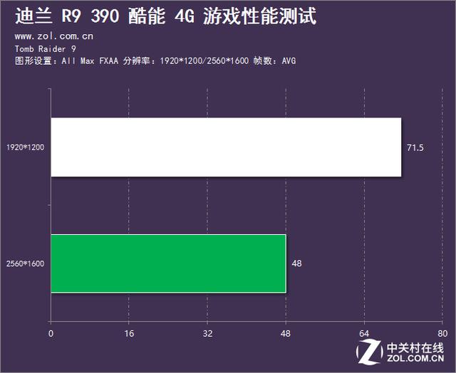 堪比390X的实力 迪兰R9 390酷能4G评测