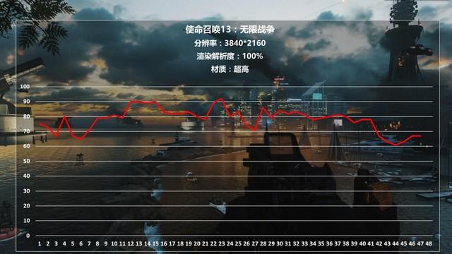 《使命召唤13》游戏实测 爽玩4K还看它