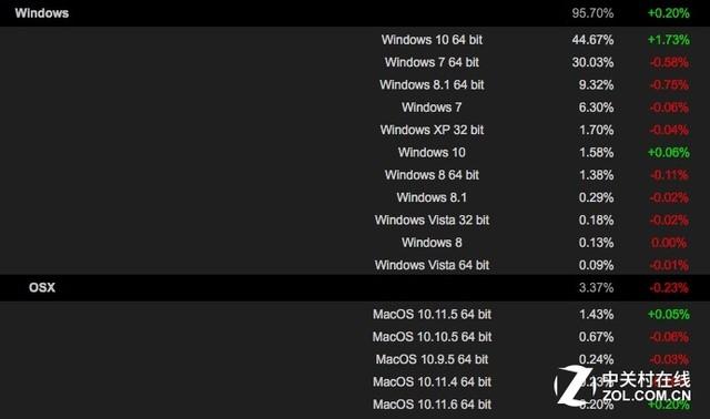 Windows 10在Steam中霸主地位继续巩固