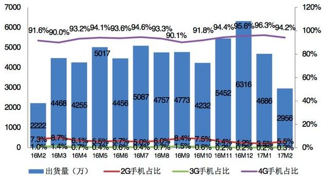 2月国内手机出货2955.9万部 国产占88.7%