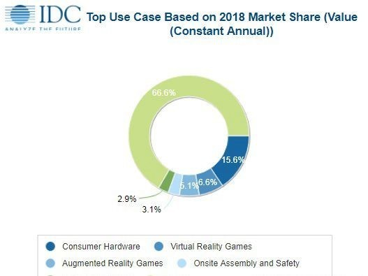 AR-VR市场爆发 来年产值将达178亿美元