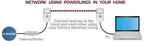 电力猫并不是猫 大户型组网选它最合适