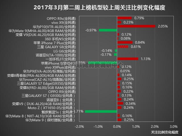 手机榜评:华为P10大涨1.77% 苹果8领降