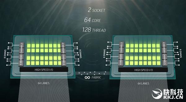AMD 32核心终极Zen性能展示:完胜Intel