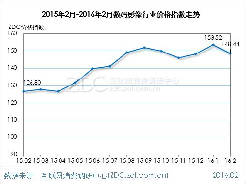 2016年2月数码影像行业价格指数走势
