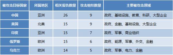 APT年度报告:高级网络威胁的4大趋势