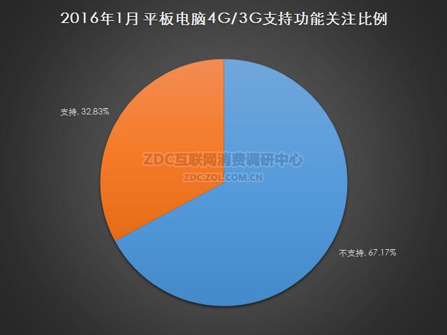 2016年1月中国平板电脑市场研究报告