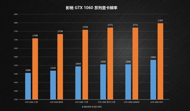 性能提升两倍! 影驰GTX1060全系显卡首测