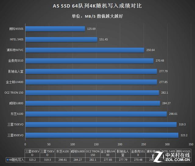 市售主流SSD性能哪家强?年度SSD大横评