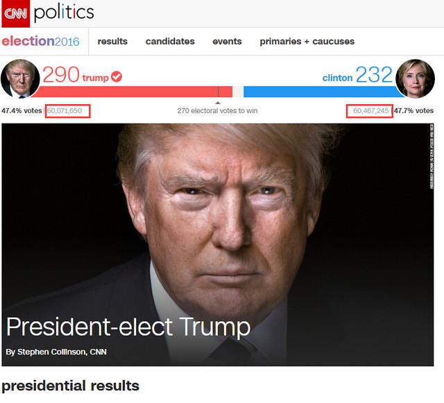 美国大选1.2亿张选票是如何快速统计?