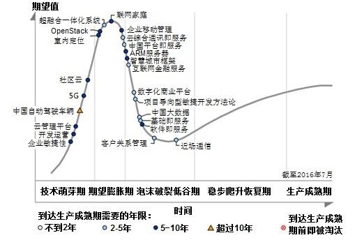 Gartner发布中国信息通信技术成熟度曲线
