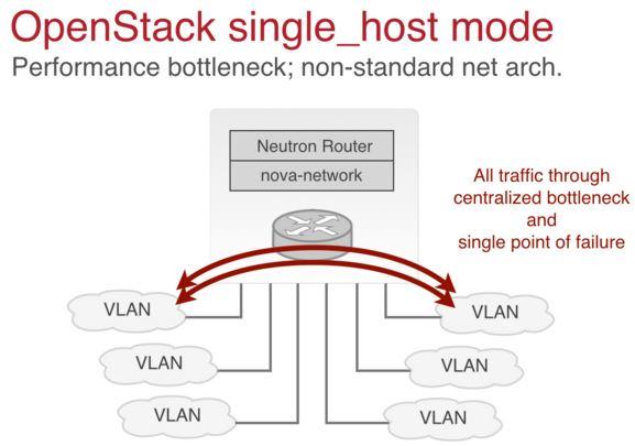 Openstack战场风云起:六大需求解析(下)