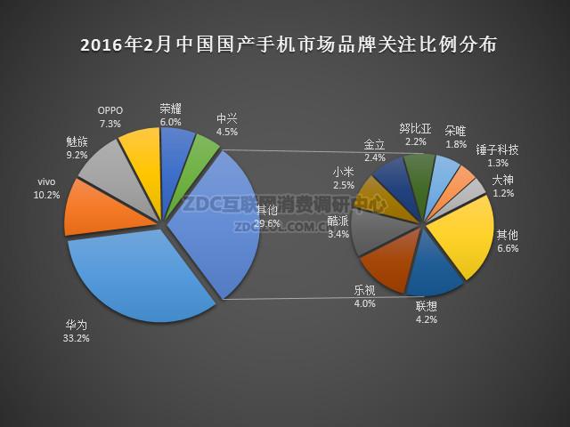 2016年2月中国国产手机市场分析报告